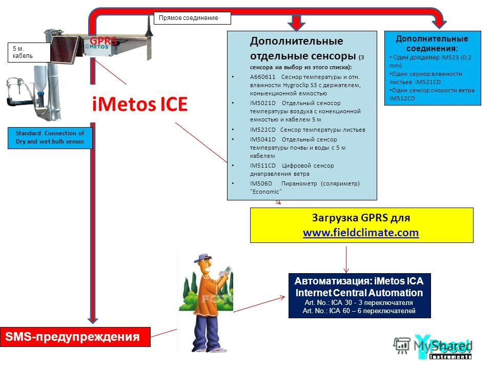 iMetos ICE Загрузка GPRS для www.fieldclimate.com www.fieldclimate.com GPRS Standard Connection of Dry and wet bulb sensor SMS-предупреждения Автоматизация: iMetos ICA Internet Central Automation Art. No.: ICA 30 - 3 переключателя Art. No.: ICA 60 –