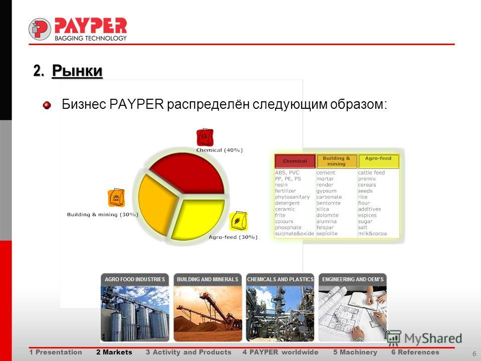 6 2. Рынки Бизнес PAYPER распределён следующим образом: 1 Presentation 2 Markets 3 Activity and Products 4 PAYPER worldwide 5 Machinery 6 References