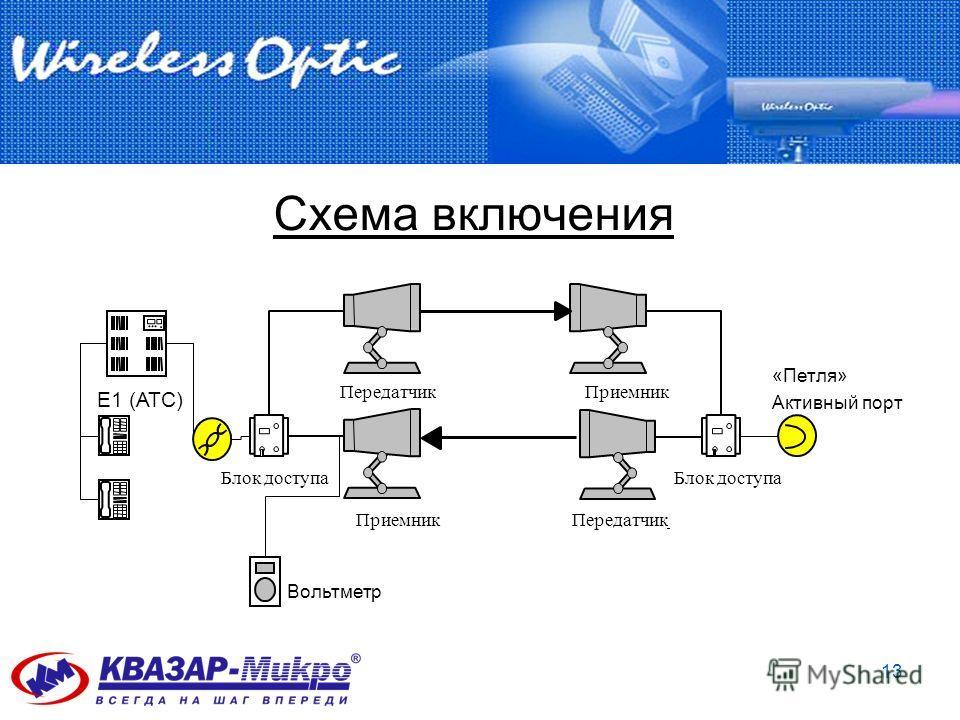 13 Схема включения Передатчик Приемник Блок доступа ПередатчикПриемник Е1 (АТС) Вольтметр «Петля» Активный порт