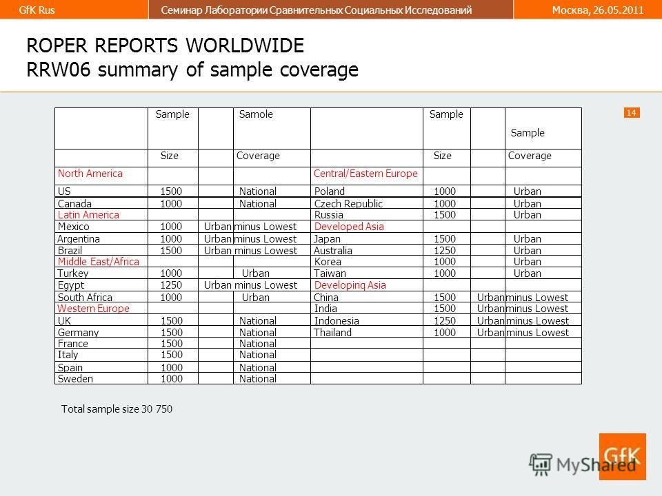 14 GfK RusСеминар Лаборатории Сравнительных Социальных ИсследованийМосква, 26.05.2011 ROPER REPORTS WORLDWIDE RRW06 summary of sample coverage Total sample size 30 750