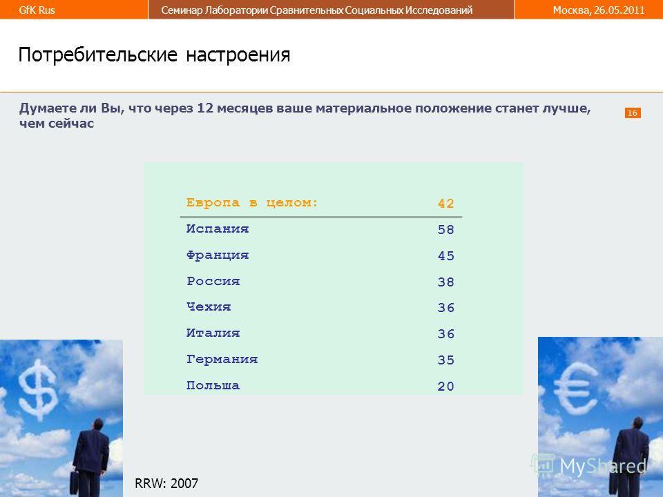 16 GfK RusСеминар Лаборатории Сравнительных Социальных ИсследованийМосква, 26.05.2011 16 4 Потребительские настроения Думаете ли Вы, что через 12 месяцев ваше материальное положение станет лучше, чем сейчас Европа в целом: 42 Испания 5858 Франция 45