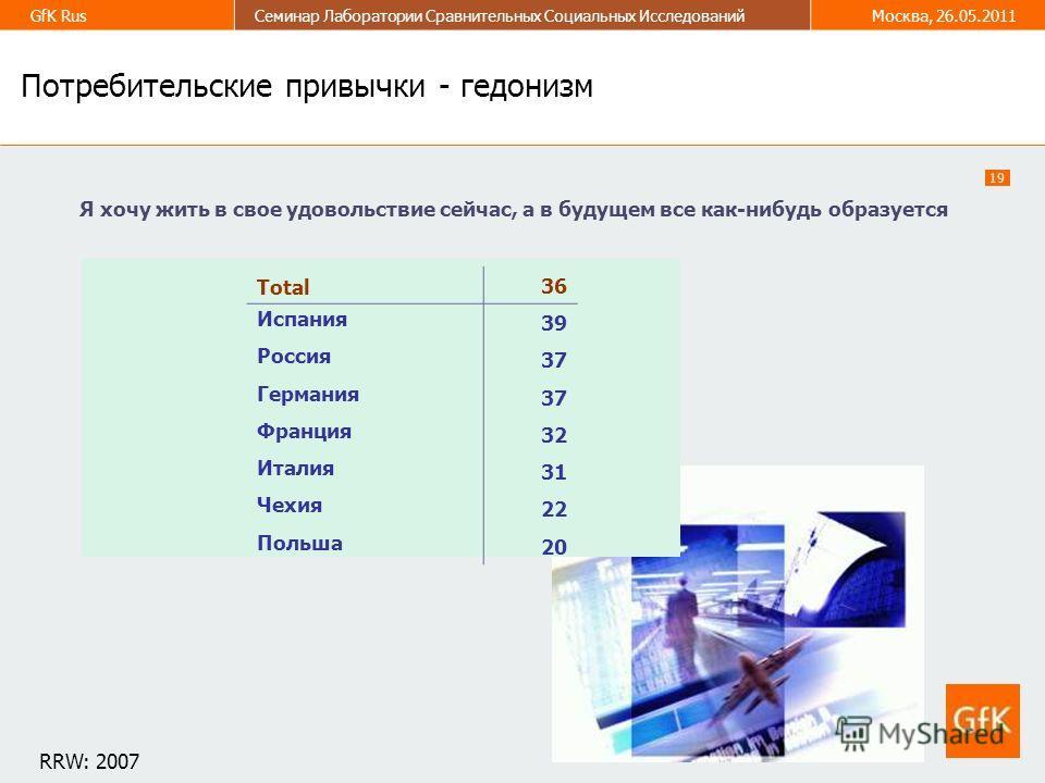 19 GfK RusСеминар Лаборатории Сравнительных Социальных ИсследованийМосква, 26.05.2011 4 Потребительские привычки - гедонизм Я хочу жить в свое удовольствие сейчас, а в будущем все как-нибудь образуется Total 3636 Испания 39 Россия 37 Германия 3737 Фр