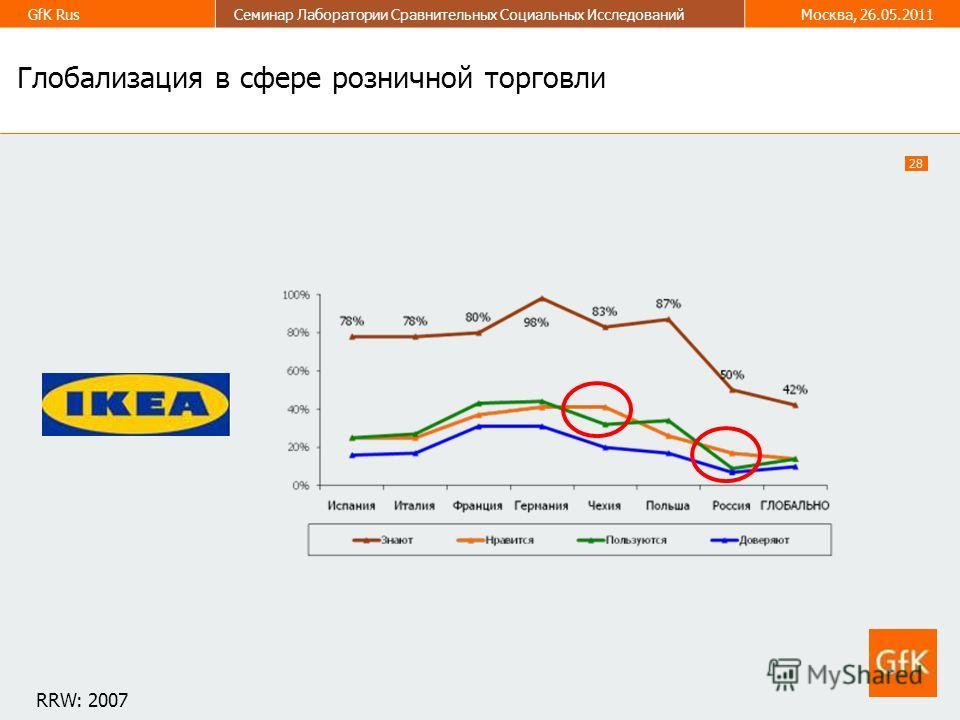 28 GfK RusСеминар Лаборатории Сравнительных Социальных ИсследованийМосква, 26.05.2011 Глобализация в сфере розничной торговли RRW: 2007