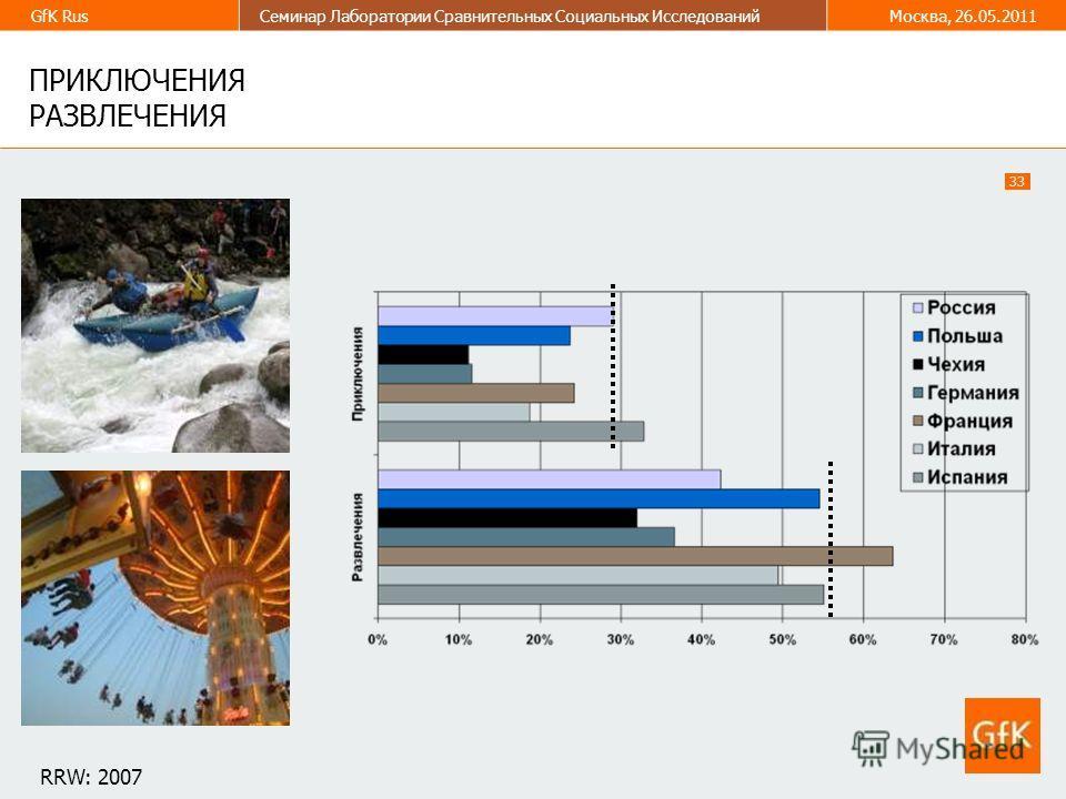 33 GfK RusСеминар Лаборатории Сравнительных Социальных ИсследованийМосква, 26.05.2011 ПРИКЛЮЧЕНИЯ РАЗВЛЕЧЕНИЯ RRW: 2007