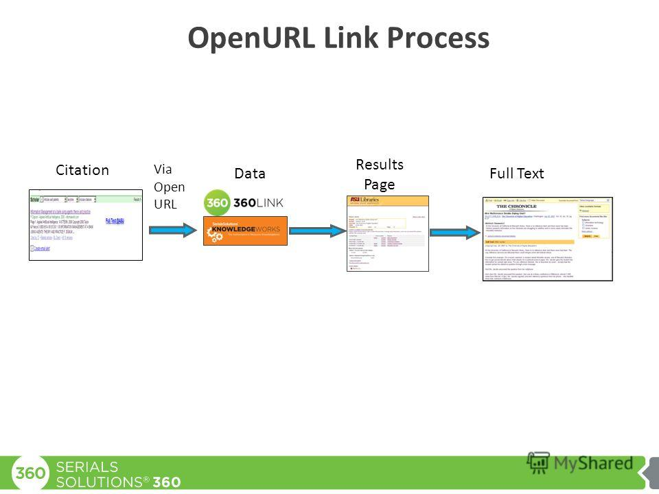 OpenURL Link Process Via Open URL Citation Data Results Page Full Text