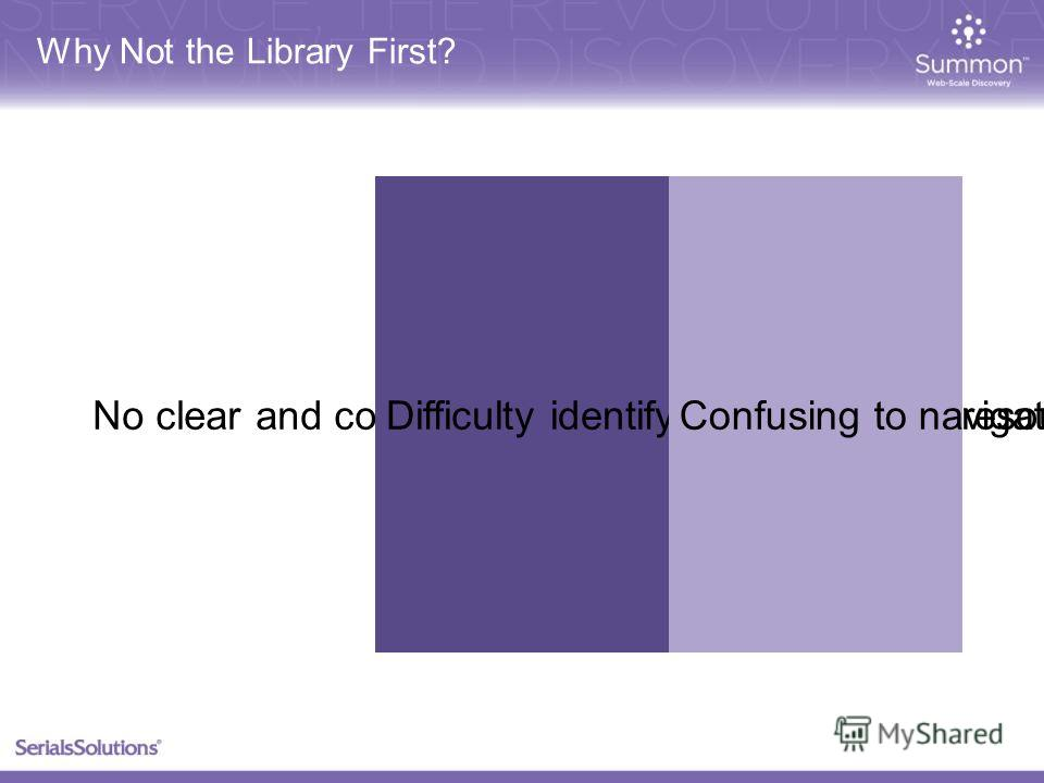 No clear and compelling starting placeDifficulty identifying appropriate resourcesConfusing to navigate across resources Why Not the Library First?