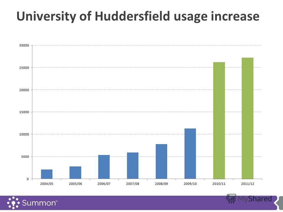 University of Huddersfield usage increase Built from scratch and built to purpose Architected like Google and other Open Web solution Built to handle large data and deliver results fast Pre-Harvested content in a single unified index Moves libraries