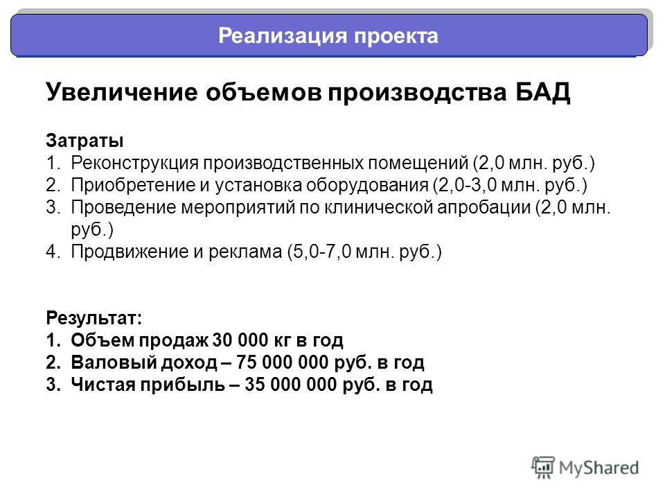 Реализация проекта Увеличение объемов производства БАД Затраты 1.Реконструкция производственных помещений (2,0 млн. руб.) 2.Приобретение и установка оборудования (2,0-3,0 млн. руб.) 3.Проведение мероприятий по клинической апробации (2,0 млн. руб.) 4.