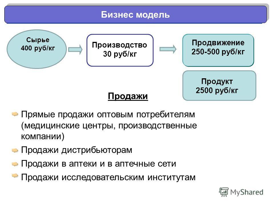 Бизнес модель Сырье 400 руб/кг Производство 30 руб/кг Продукт 2500 руб/кг Прямые продажи оптовым потребителям (медицинские центры, производственные компании) Продажи дистрибьюторам Продажи в аптеки и в аптечные сети Продажи исследовательским институт