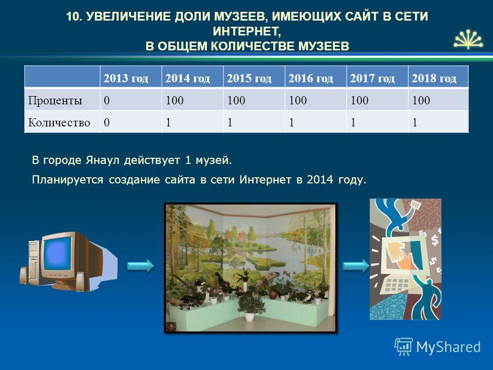10. УВЕЛИЧЕНИЕ ДОЛИ МУЗЕЕВ, ИМЕЮЩИХ САЙТ В СЕТИ ИНТЕРНЕТ, В ОБЩЕМ КОЛИЧЕСТВЕ МУЗЕЕВ 2013 год2014 год2015 год2016 год2017 год2018 год Проценты0100 Количество011111 В городе Янаул действует 1 музей. Планируется создание сайта в сети Интернет в 2014 год