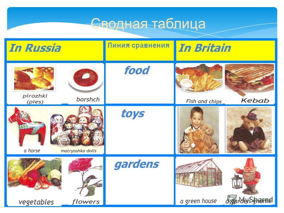 In Russia Линия сравнения In Britain food toys Teddy bears gardens Сводная таблица