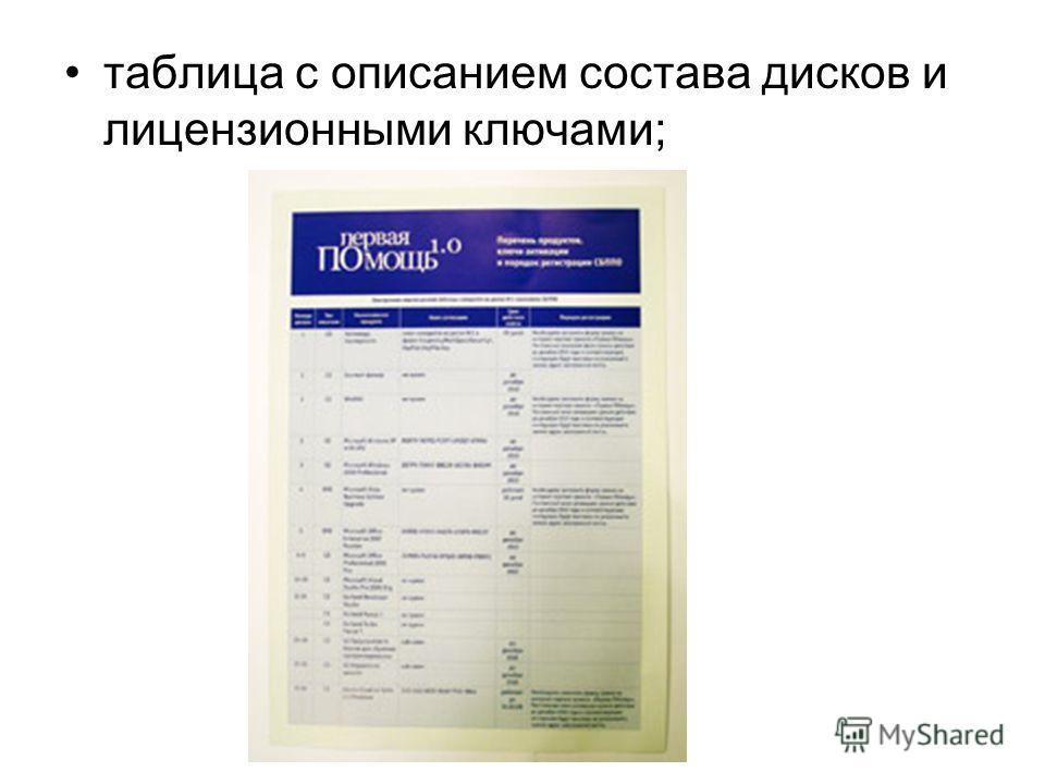 таблица с описанием состава дисков и лицензионными ключами;