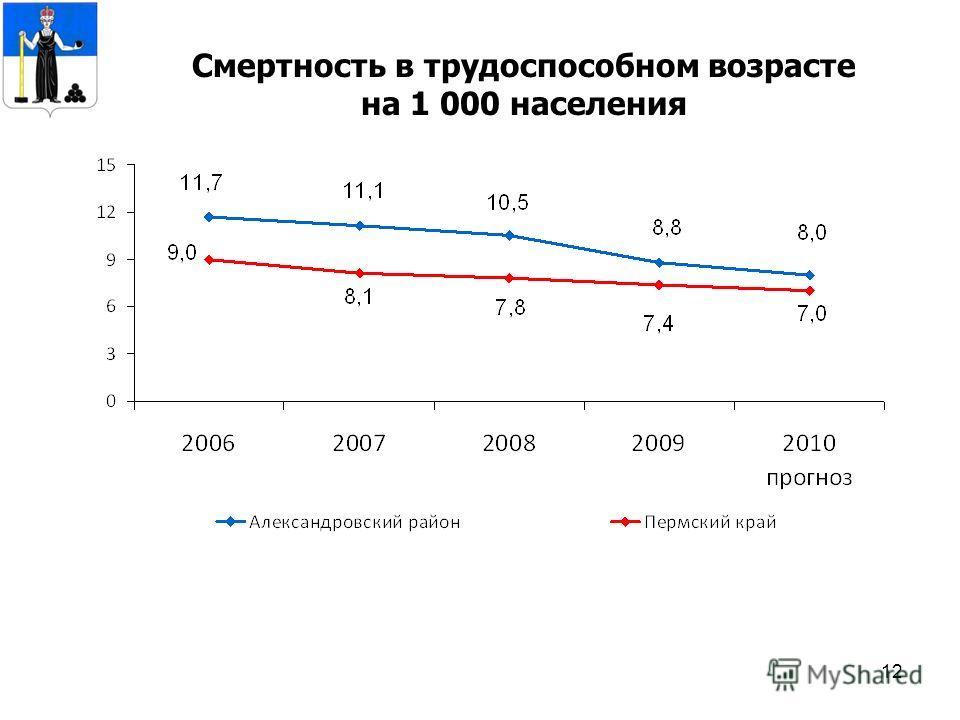 12 Смертность в трудоспособном возрасте на 1 000 населения