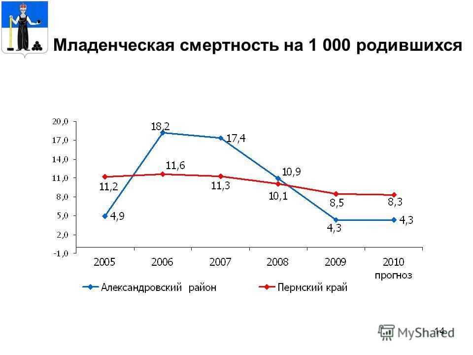 14 Младенческая смертность на 1 000 родившихся
