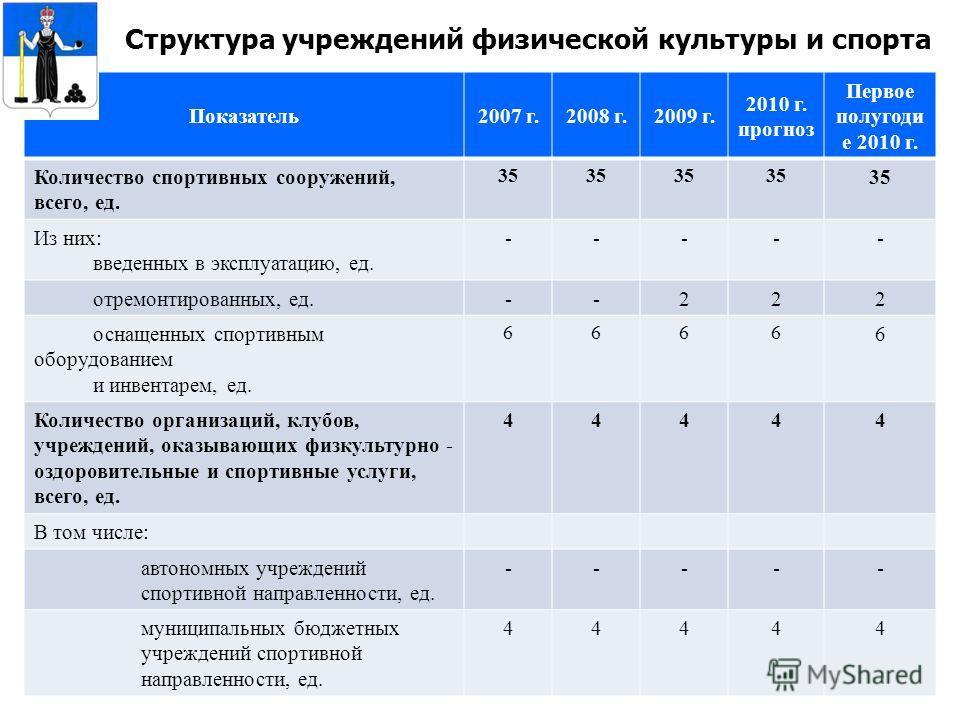 31 Структура учреждений физической культуры и спорта Показатель2007 г.2008 г.2009 г. 2010 г. прогноз Первое полугоди е 2010 г. Количество спортивных сооружений, всего, ед. 35 Из них: введенных в эксплуатацию, ед. ----- отремонтированных, ед.--222 осн