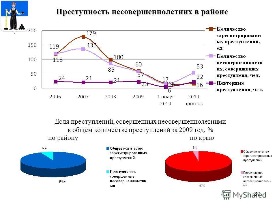 37 Преступность несовершеннолетних в районе Доля преступлений, совершенных несовершеннолетними в общем количестве преступлений за 2009 год, % по районупо краю