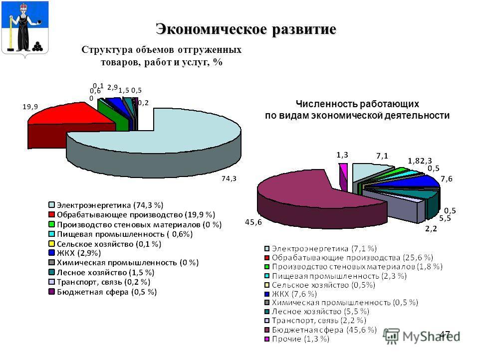 47 Экономическое развитие Структура объемов отгруженных товаров, работ и услуг, % Численность работающих по видам экономической деятельности