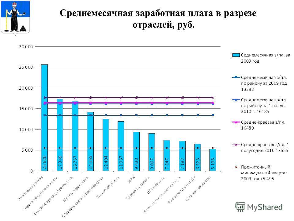 Среднемесячная заработная плата в разрезе отраслей, руб.