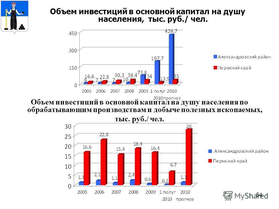 54 Объем инвестиций в основной капитал на душу населения, тыс. руб./ чел. Объем инвестиций в основной капитал на душу населения по обрабатывающим производствам и добыче полезных ископаемых, тыс. руб./ чел.