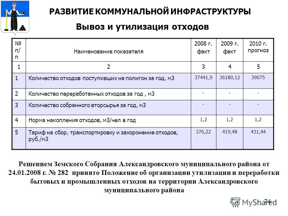 74 Вывоз и утилизация отходов РАЗВИТИЕ КОММУНАЛЬНОЙ ИНФРАСТРУКТУРЫ п/ п Наименование показателя 2008 г. факт 2009 г. факт 2010 г. прогноз 12345 1Количество отходов поступивших на полигон за год, м3 37441,936180,1239075 2Количество переработанных отхо