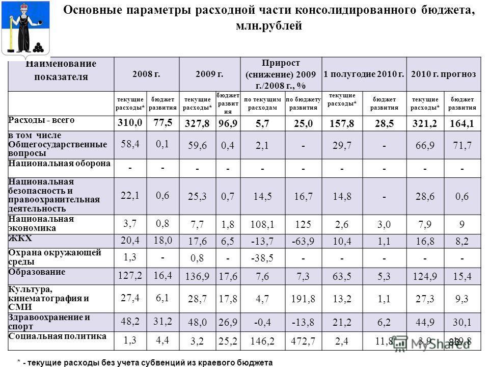 83 Основные параметры расходной части консолидированного бюджета, млн.рублей Наименование показателя 2008 г.2009 г. Прирост (снижение) 2009 г./2008 г., % 1 полугодие 2010 г.2010 г. прогноз текущие расходы* бюджет развития текущие расходы* бюджет разв