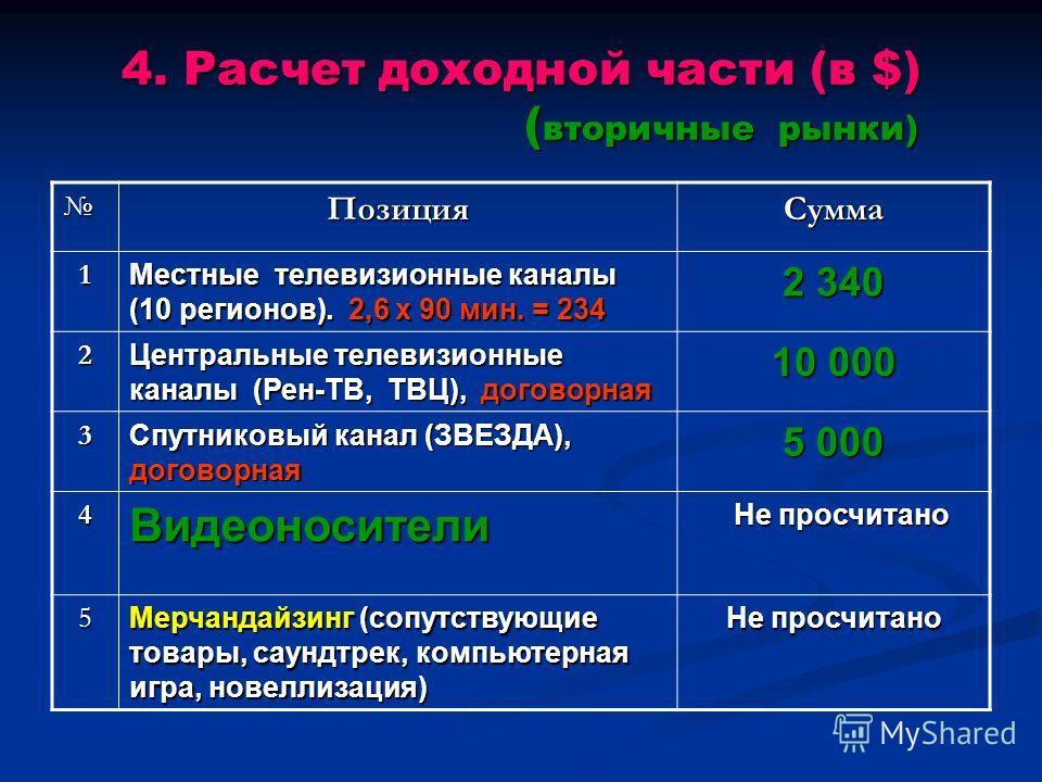 4. Расчет доходной части (в $) ( вторичные рынки) ПозицияСумма 1 Местные телевизионные каналы (10 регионов). 2,6 х 90 мин. = 234 2 340 2 Центральные телевизионные каналы (Рен-ТВ, ТВЦ), договорная 10 000 3 Спутниковый канал (ЗВЕЗДА), договорная 5 000