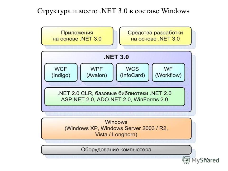 Структура и место.NET 3.0 в составе Windows 20