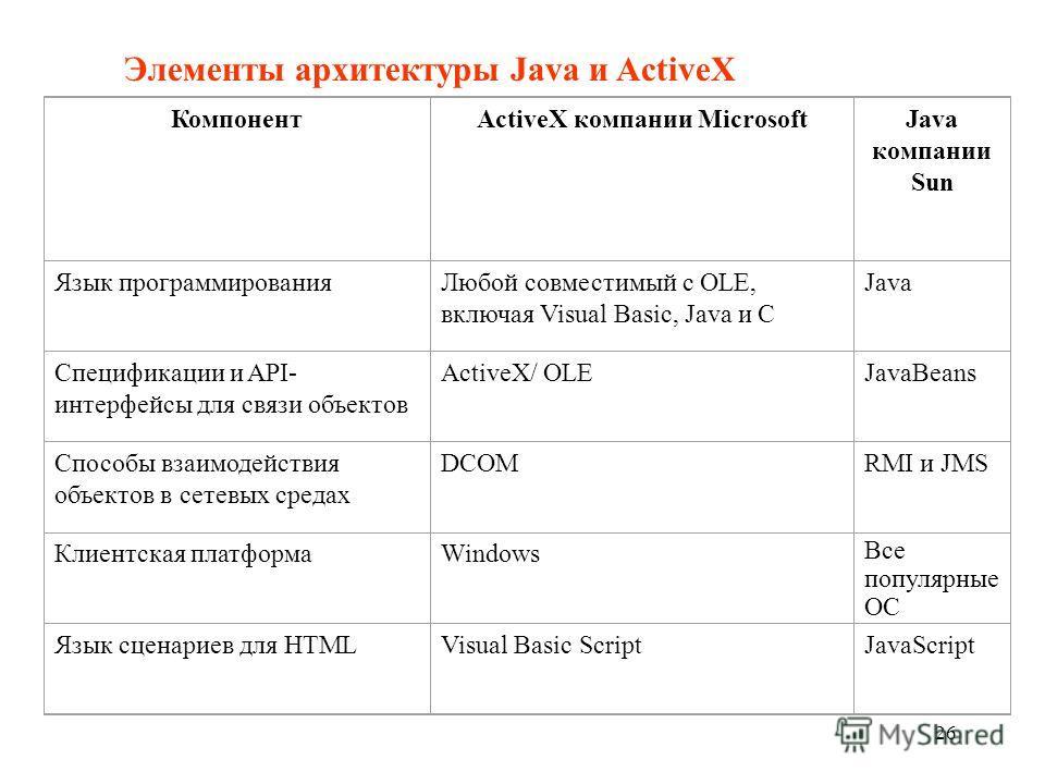 Элементы архитектуры Java и ActiveX КомпонентActiveX компании MicrosoftJava компании Sun Язык программированияЛюбой совместимый с OLE, включая Visual Basic, Java и C Java Спецификации и API- интерфейсы для связи объектов ActiveX/ OLEJavaBeans Способы