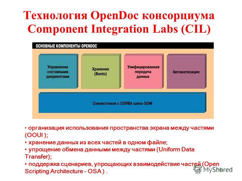 Технология OpenDoc консорциума Component Integration Labs (CIL) организация использования пространства экрана между частями (OOUI ); хранение данных из всех частей в одном файле; упрощение обмена данными между частями (Uniform Data Transfer); поддерж