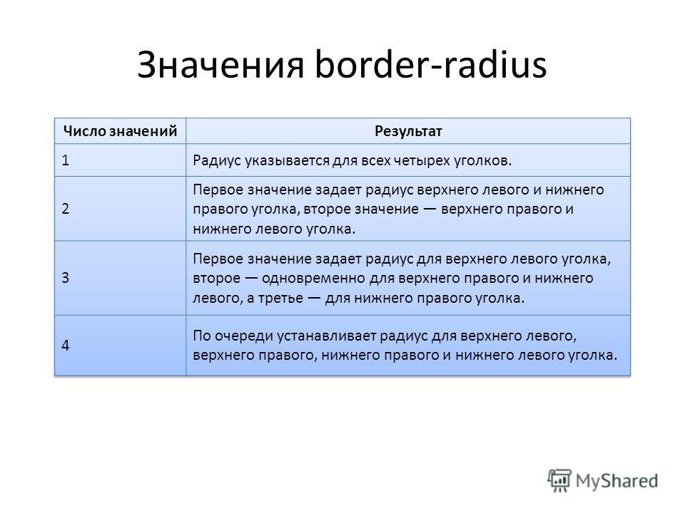 Значения border-radius
