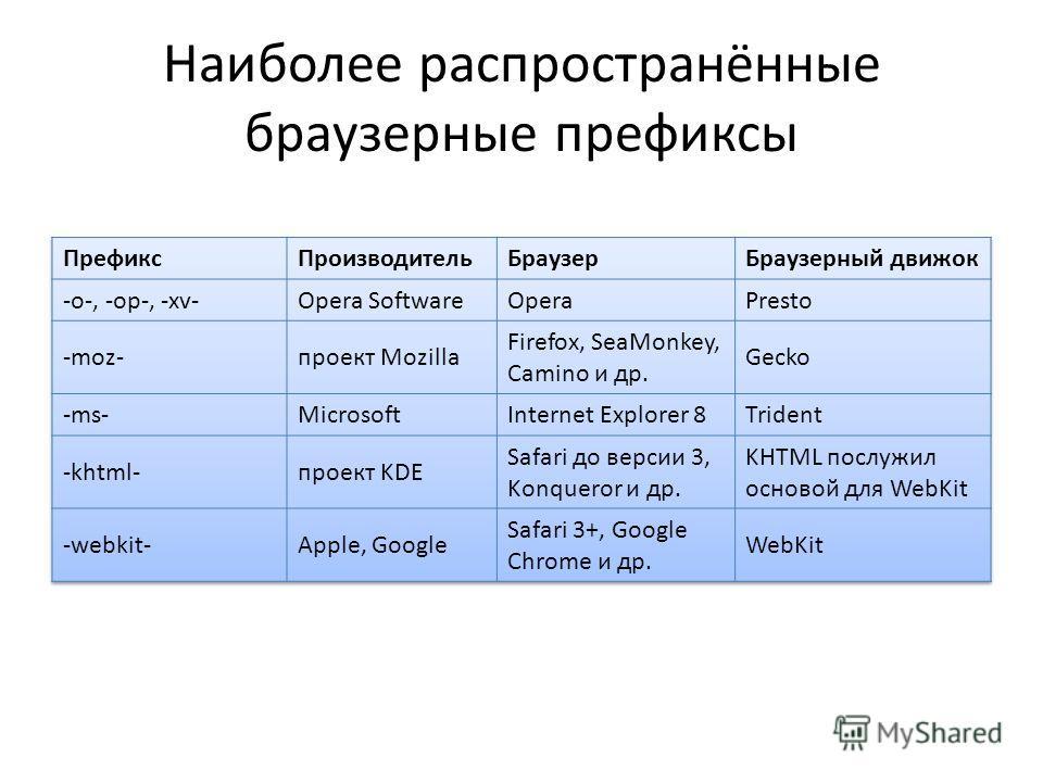 Наиболее распространённые браузерные префиксы