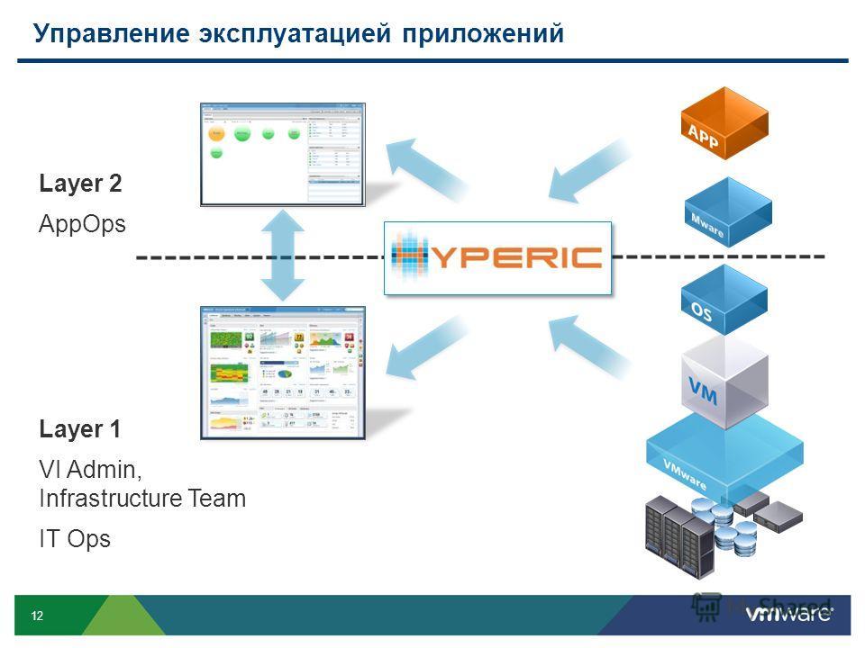 12 Управление эксплуатацией приложений Layer 2 AppOps Layer 1 VI Admin, Infrastructure Team IT Ops