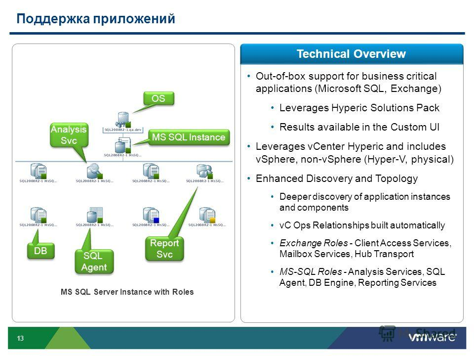 13 Поддержка приложений Technical Overview Out-of-box support for business critical applications (Microsoft SQL, Exchange) Leverages Hyperic Solutions Pack Results available in the Custom UI Leverages vCenter Hyperic and includes vSphere, non-vSphere