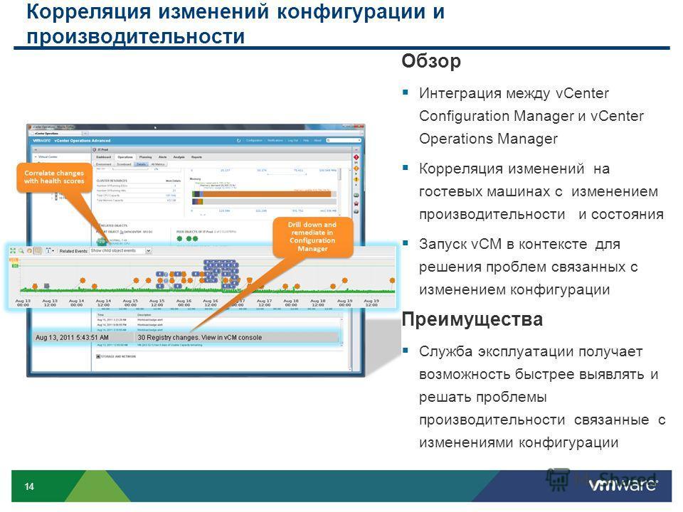 14 Корреляция изменений конфигурации и производительности Обзор Интеграция между vCenter Configuration Manager и vCenter Operations Manager Корреляция изменений на гостевых машинах с изменением производительности и состояния Запуск vCM в контексте дл