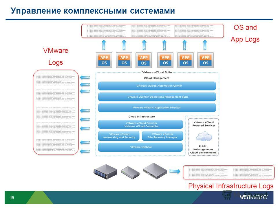 19 Управление комплексными системами VMware Logs OS and App Logs Physical Infrastructure Logs