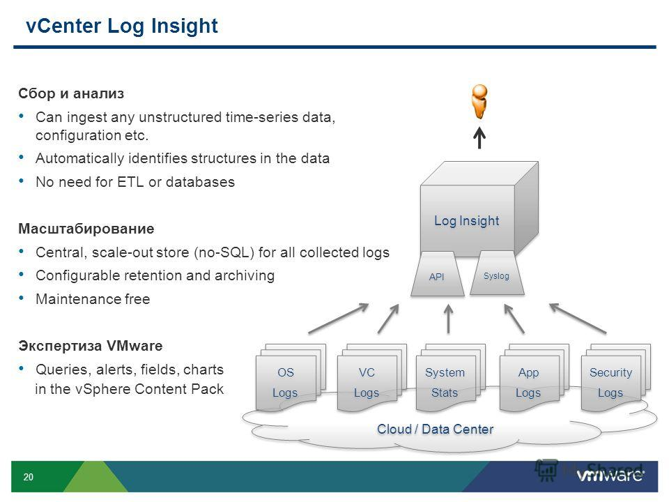 20 vCenter Log Insight Cloud / Data Center Log Insight OS Logs OS Logs VC Logs VC Logs App Logs App Logs System Stats System Stats Security Logs Security Logs API Syslog Сбор и анализ Can ingest any unstructured time-series data, configuration etc. A