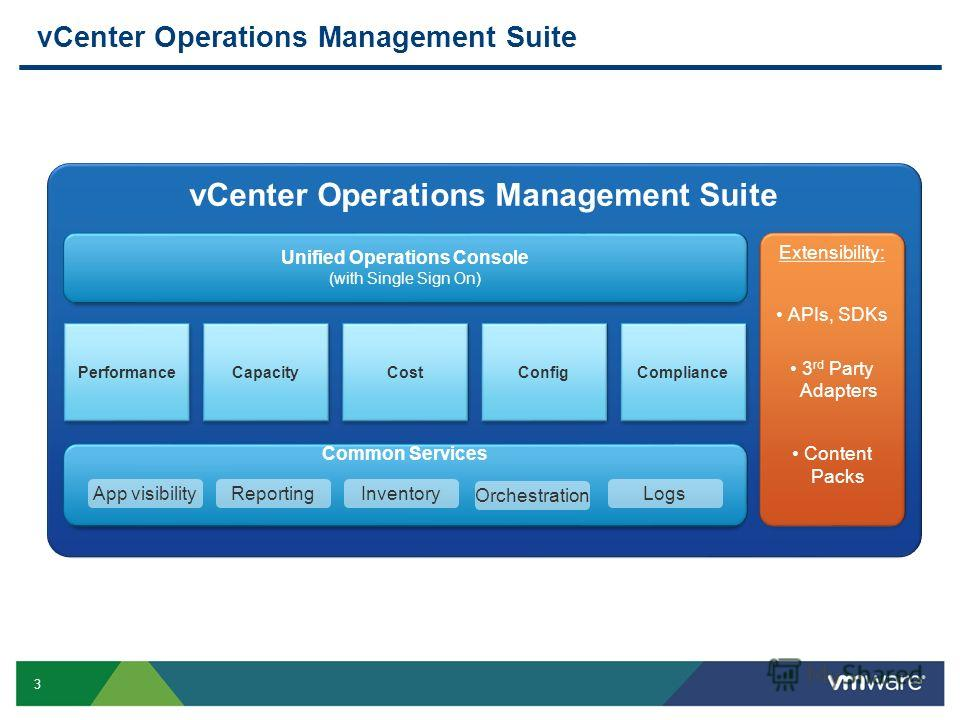 3 vCenter Operations Management Suite Unified Operations Console (with Single Sign On) Performance Common Services Capacity App visibilityReportingLogsInventory Orchestration Extensibility: APIs, SDKs 3 rd Party Adapters Content Packs CostConfigCompl