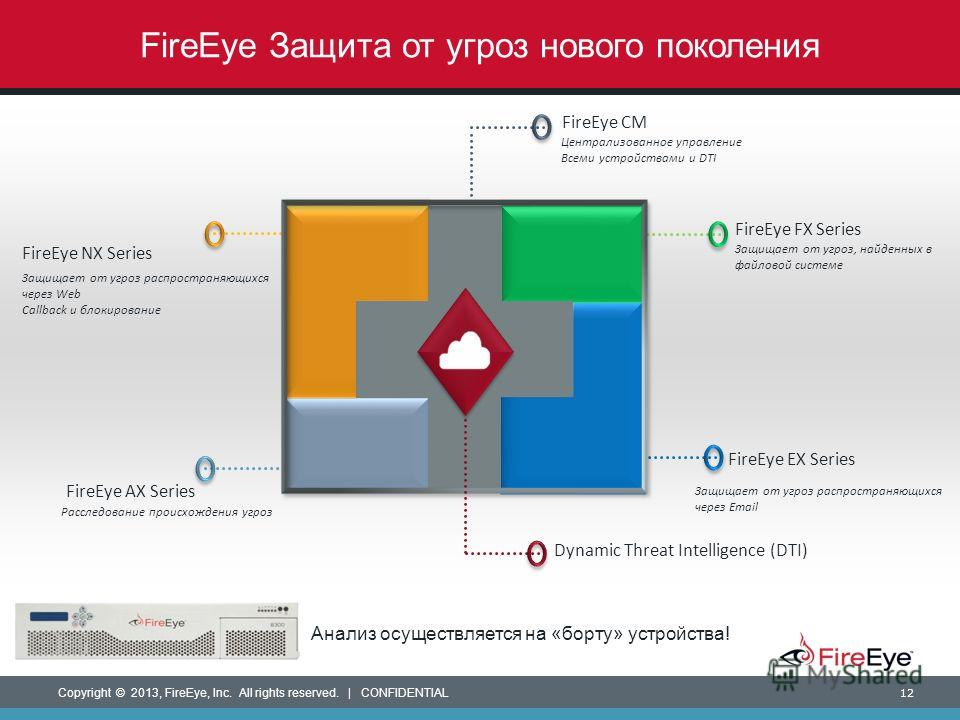 Copyright © 2013, FireEye, Inc. All rights reserved. | CONFIDENTIAL 12 FireEye Защита от угроз нового поколения FireEye FX Series FireEye EX Series FireEye AX Series FireEye NX Series FireEye CM Dynamic Threat Intelligence (DTI) Централизованное упра