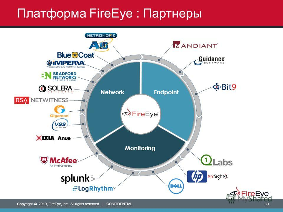 Copyright © 2013, FireEye, Inc. All rights reserved. | CONFIDENTIAL 21 Network Monitoring Endpoint Платформа FireEye : Партнеры