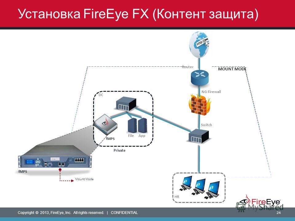 Copyright © 2013, FireEye, Inc. All rights reserved. | CONFIDENTIAL 24 Установка FireEye FX (Контент защита) Router NG Firewall HR MOUNT MODE Switch DC Private FileApp fMPS Mount Mode fMPS