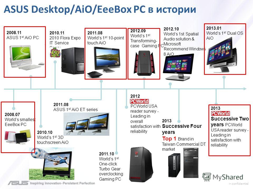 > confidential ASUS Desktop/AiO/EeeBox PC в истории 2008.07 Worlds smallest EeeBox PC 2010.11 2010 Flora Expo IT Service Sponsor 2013 Successive Four years Top 1 Brand in Taiwan Commercial DT market 2008.11 ASUS 1 st AiO PC 2010.10 Worlds 1 st 3D tou