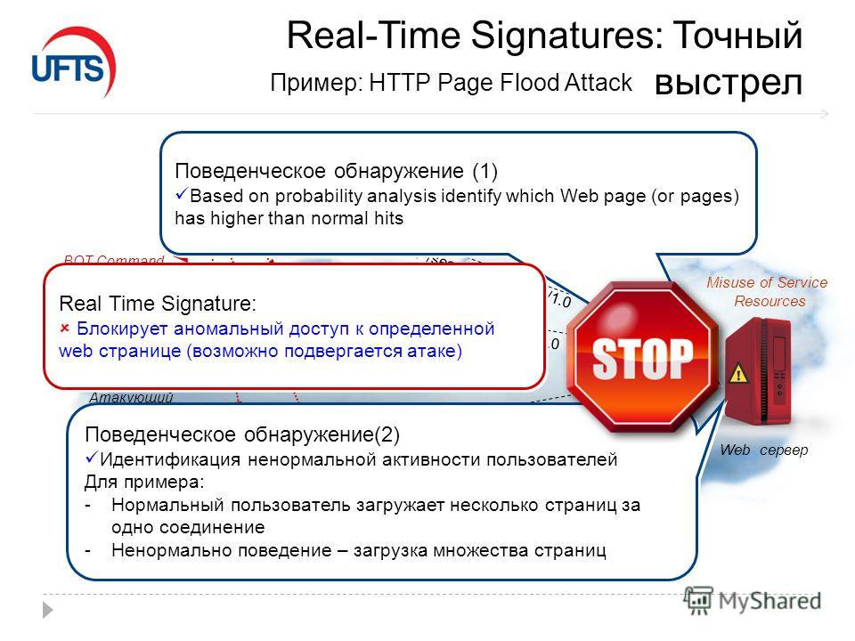Real-Time Signatures: Точный выстрел Пример: HTTP Page Flood Attack Internet Web сервер HTTP Bot (Зараженный хост) HTTP Bot (Зараженный хост) Атакующий BOT Command IRC Server Misuse of Service Resources GET /search.php HTTP/1.0 HTTP Bot (Зараженный х