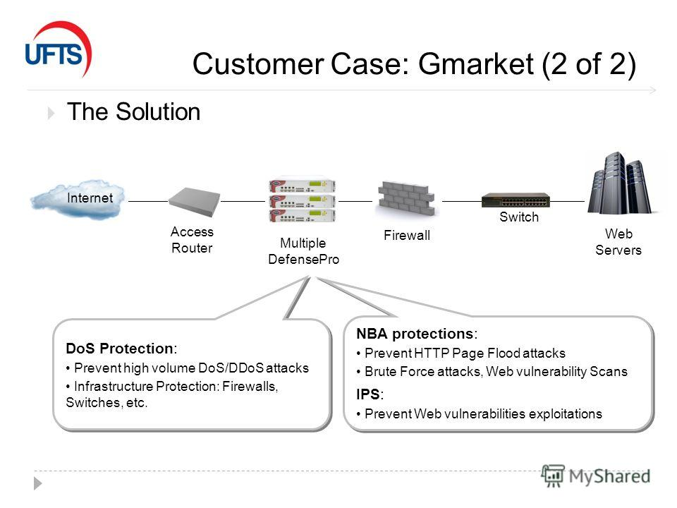 Customer Case: Gmarket (2 of 2) The Solution Internet Access Router Web Servers Firewall Switch Multiple DefensePro DoS Protection: Prevent high volume DoS/DDoS attacks Infrastructure Protection: Firewalls, Switches, etc. DoS Protection: Prevent high