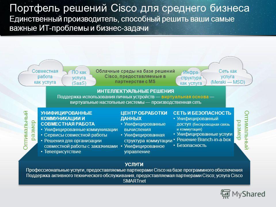 © Корпорация Cisco и/или ее дочерние компании, 2013. Все права защищены. Конфиденциальная информация корпорации Cisco 19 УСЛУГИ Профессиональные услуги, предоставляемые партнерами Cisco на базе программного обеспечения Поддержка активного техническог