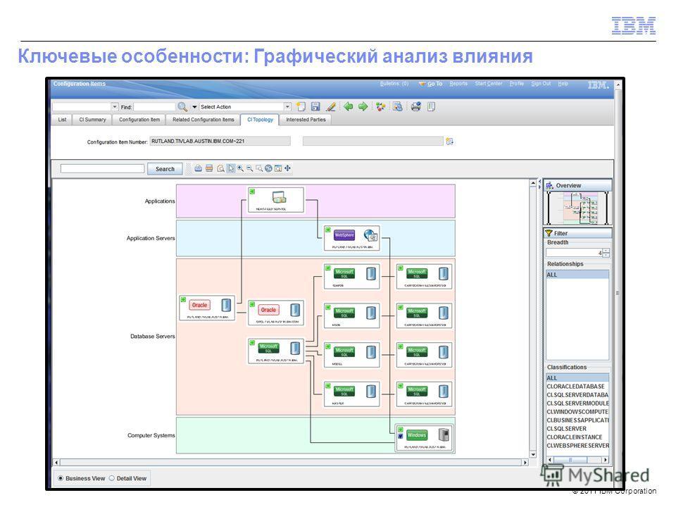 © 2011 IBM Corporation Ключевые особенности: Графический анализ влияния