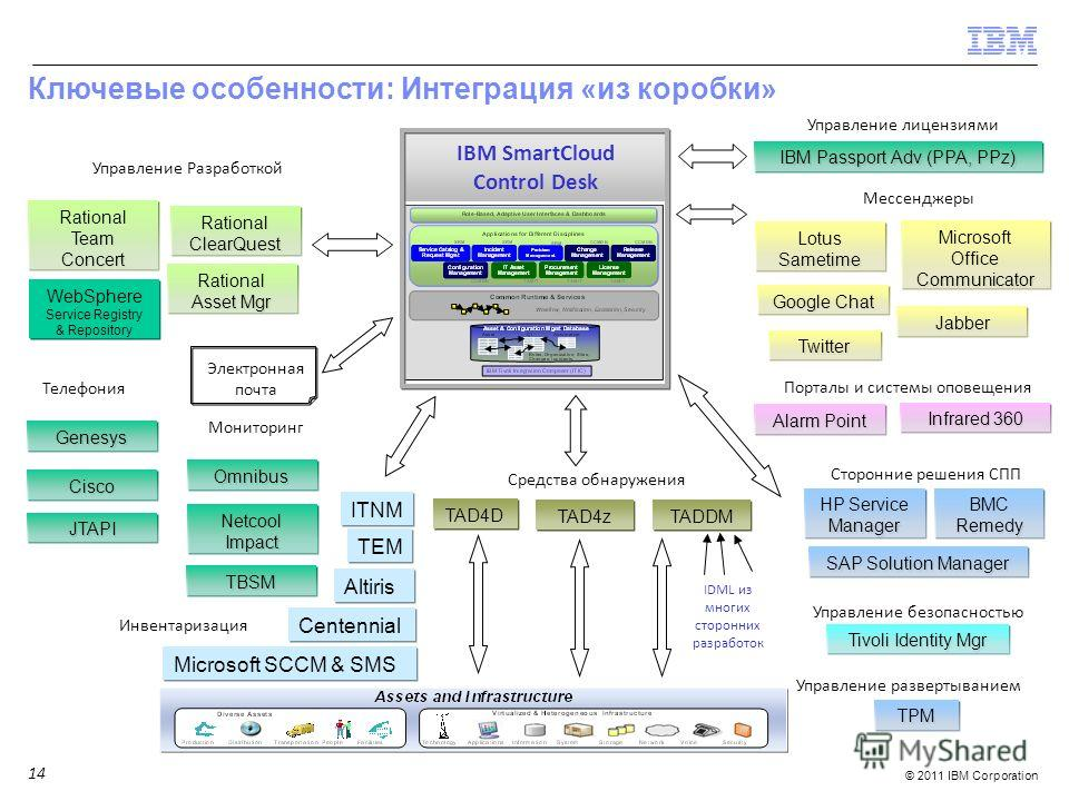 © 2011 IBM Corporation IBM SmartCloud Control Desk Телефония Genesys Cisco JTAPI Сторонние решения СПП HP Service Manager BMC Remedy SAP Solution Manager Мониторинг Omnibus Netcool Impact TBSM Управление Разработкой Rational Team Concert Rational Tea