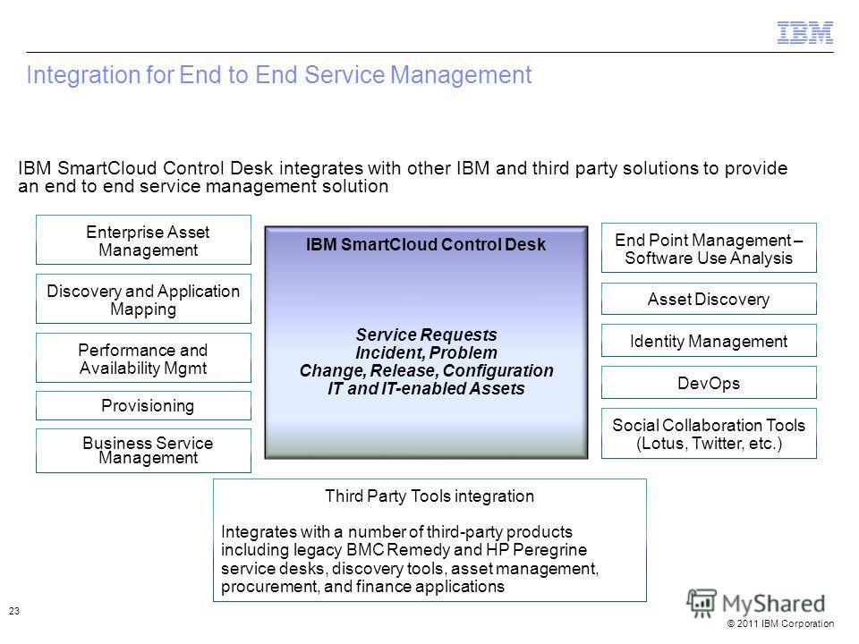 © 2011 IBM Corporation Integration for End to End Service Management IBM SmartCloud Control Desk Service Requests Incident, Problem Change, Release, Configuration IT and IT-enabled Assets IBM SmartCloud Control Desk integrates with other IBM and thir