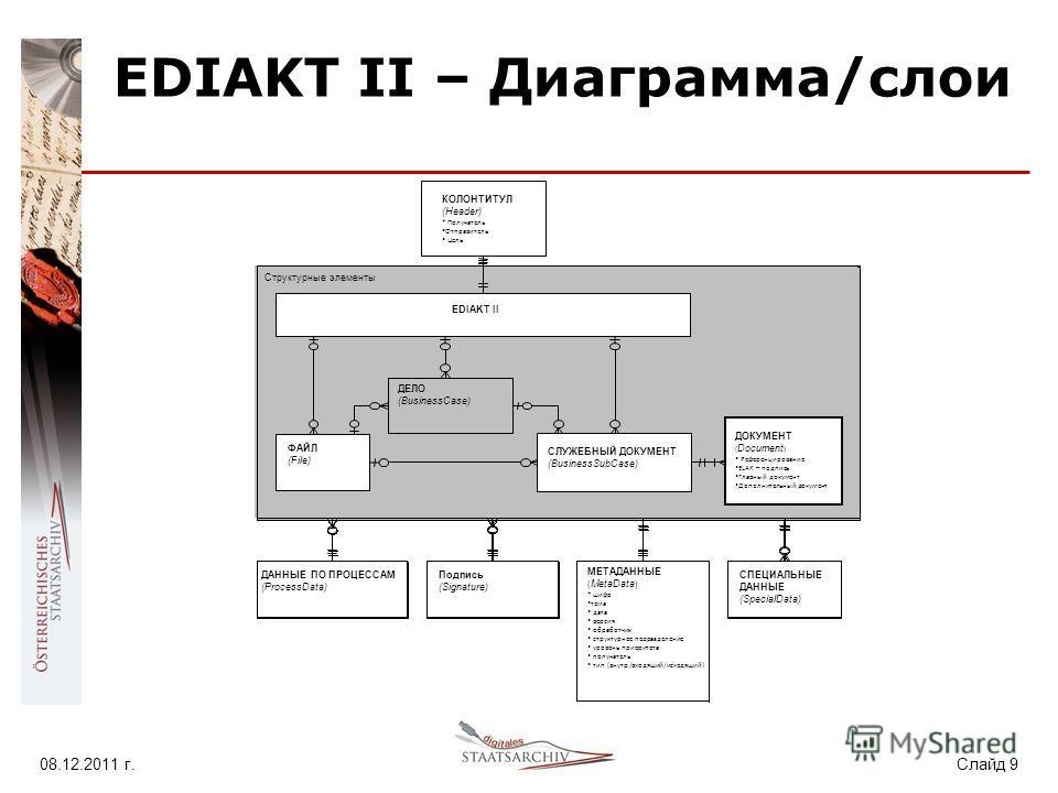 08.12.2011 г. Слайд 9 EDIAKT II – Диаграмма/слои