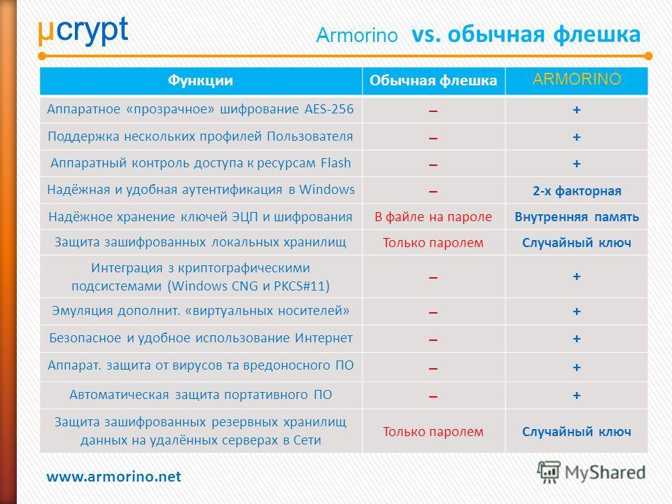 µcrypt www.armorino.net µcrypt Armorino vs. обычная флешка ФункцииОбычная флешка ARMORINO Аппаратное «прозрачное» шифрование AES-256 ̶+ Поддержка нескольких профилей Пользователя ̶+ Аппаратный контроль доступа к ресурсам Flash ̶+ Надёжная и удобная а