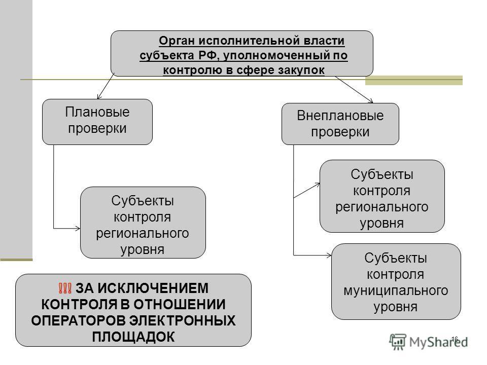 16 Орган исполнительной власти субъекта РФ, уполномоченный по контролю в сфере закупок Плановые проверки Внеплановые проверки Субъекты контроля регионального уровня Субъекты контроля муниципального уровня
